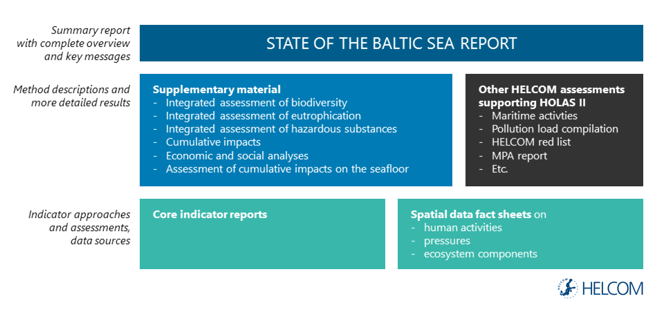 Figure 2.1. Overview of publications produced within or supporting the HELCOM second holistic assessment; State of the Baltic Sea