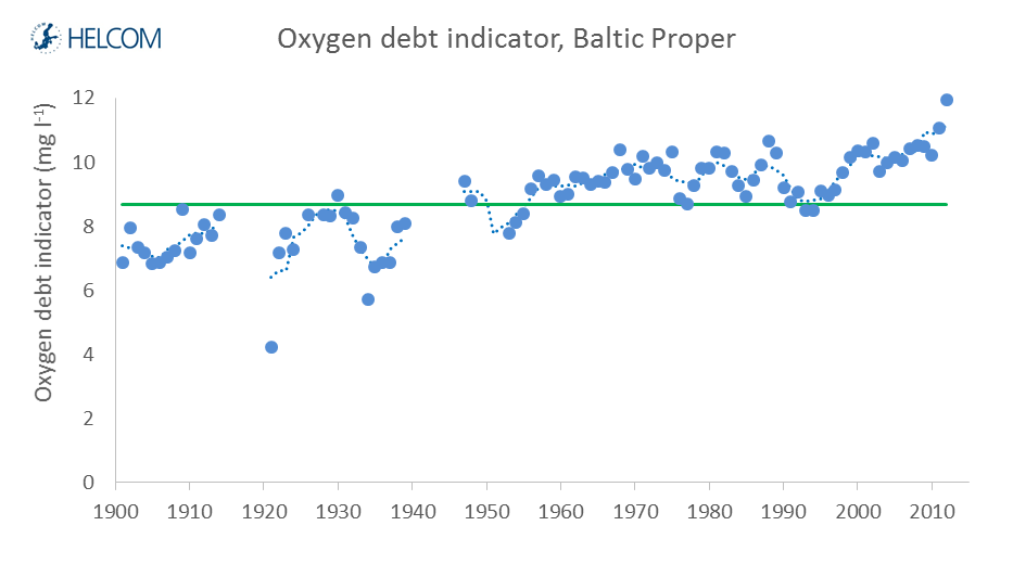 Figure 4.1.10. Example of long term trends in the indirect effects of eutrophication in the Baltic Sea: Temporal development in the core indicator 'Oxygen debt' in the Baltic Proper.