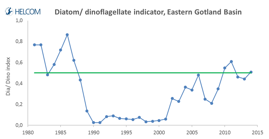 Figure 5.2.5. Trend over time in the 'Diatom/Dinoflagellate index' in the Eastern Gotland Basin.