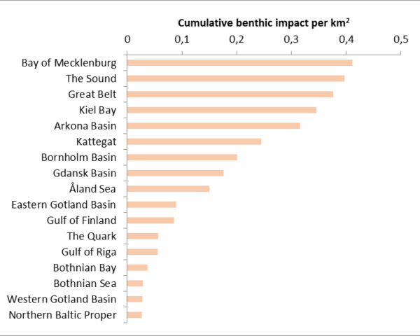 Figure 6.5. Cumulative impacts on benthic habitats in the Baltic Sea sub-basins.