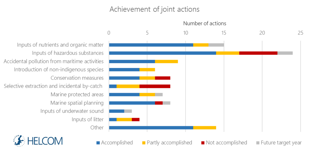 Figure 7.1. Status of implementation of joint actions taken in HELCOM, June 2016.