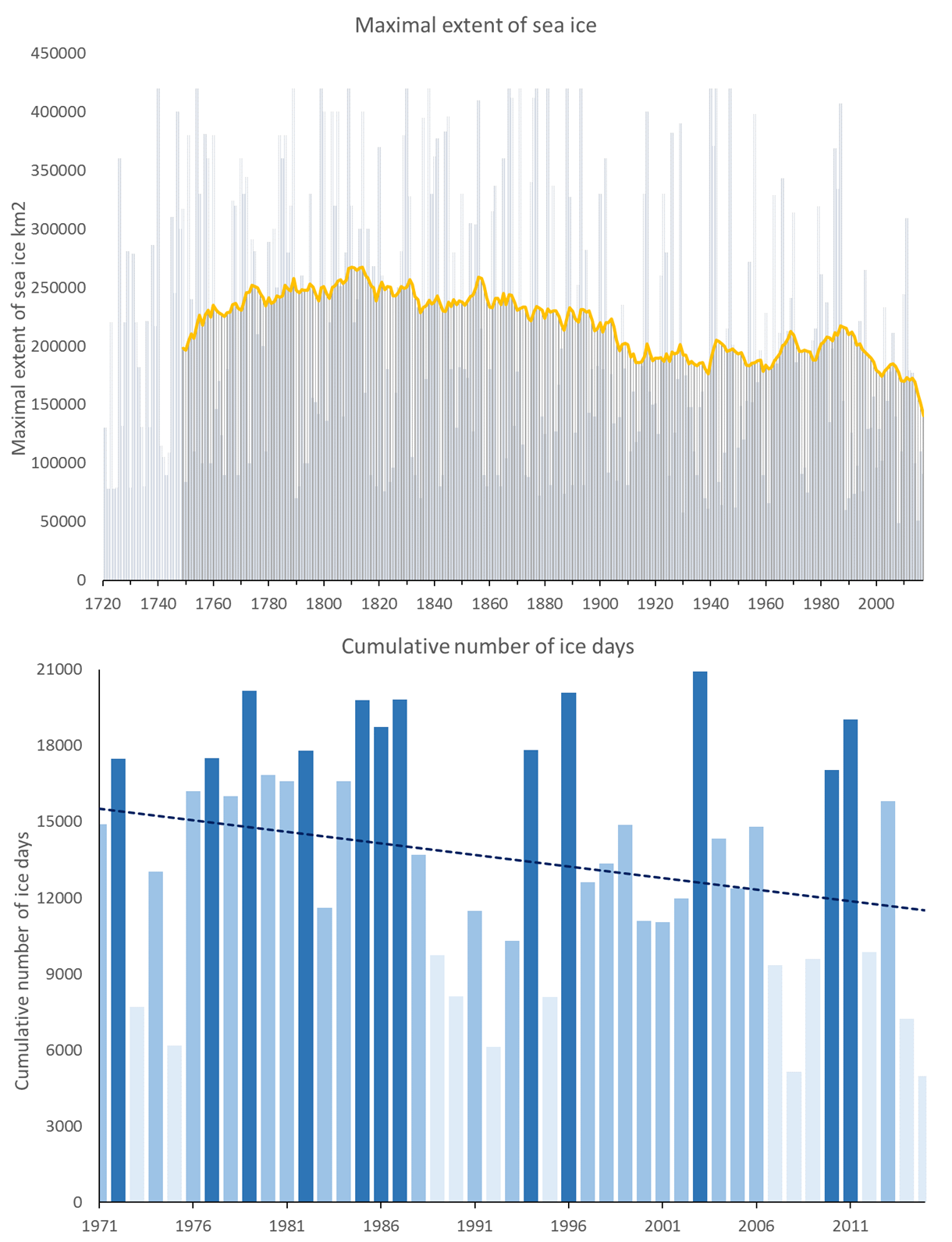 HELCOM HOLASII Fig 1.4 Changes In Winter Sea Ice And Ice Days