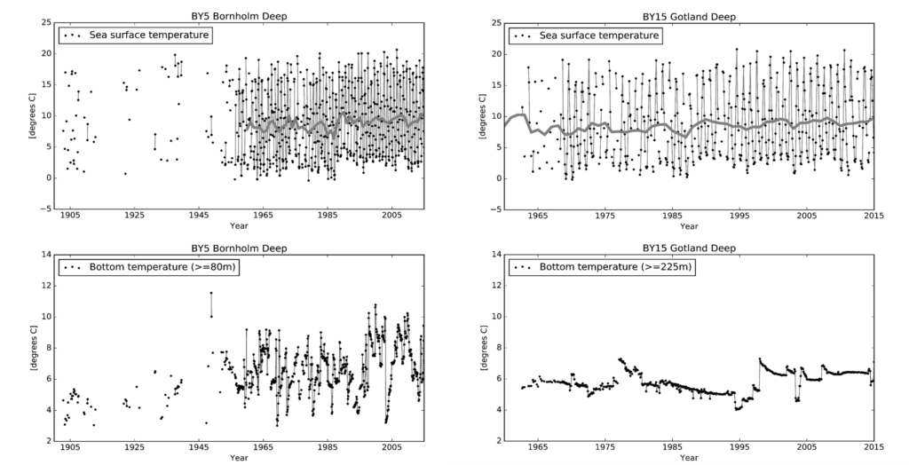 Figure 1.5. Changes over time in the seawater temperature in the Bornholm Deep and the Gotland Deep.