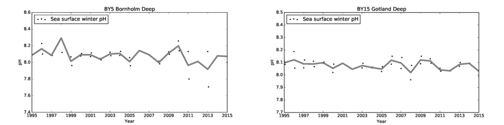 Figure 1.7. Changes in pH over time in the surface water