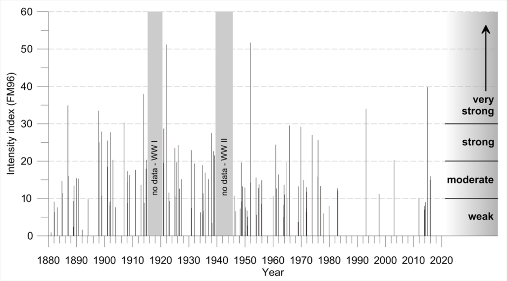 Figure 1.8. Intensity of inflow events to the Baltic Sea between 1880 and 2015.