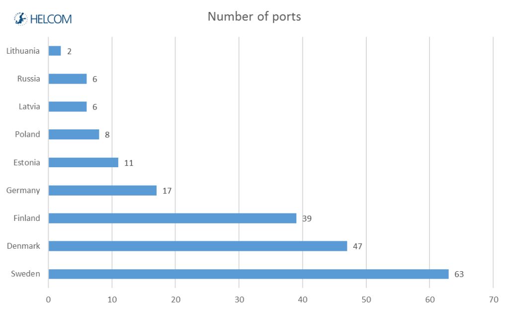 Figure 3.10. Number of ports in the Baltic Sea in 2013.