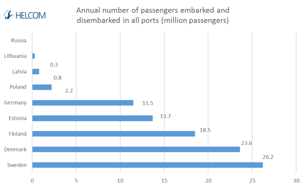 Figure 3.12. Annual number of passengers embarked and disembarked in all ports (million passengers, 2014).