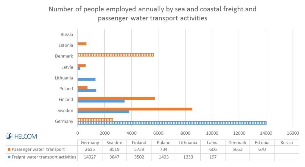 Figure 3.14. Number of people employed annually by sea and coastal freight and passenger water transport in 2014 (million euros).