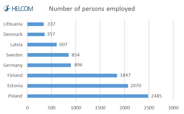 Figure 3.5. Employment in fish and shellfish harvesting