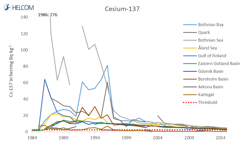 Figure 4.2.12. Temporal development in the concentration of 137Cesium in herring.