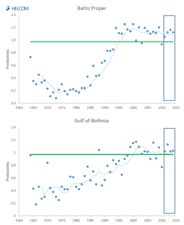Figure 4.2.14. Mean annual productivity of white tailed eagle.