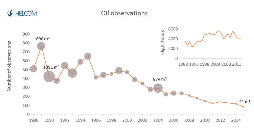 Figure 4.2.15. The number of oil-spills detected in aerial surveillance by the Baltic Sea countries between 1988 and 2015.