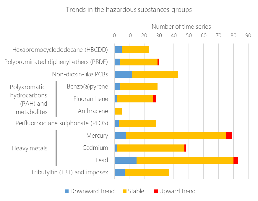Figure 4.2.3. Trends in the hazardous substances groups, shown as counts of time series assessed at the monitoring stations.
