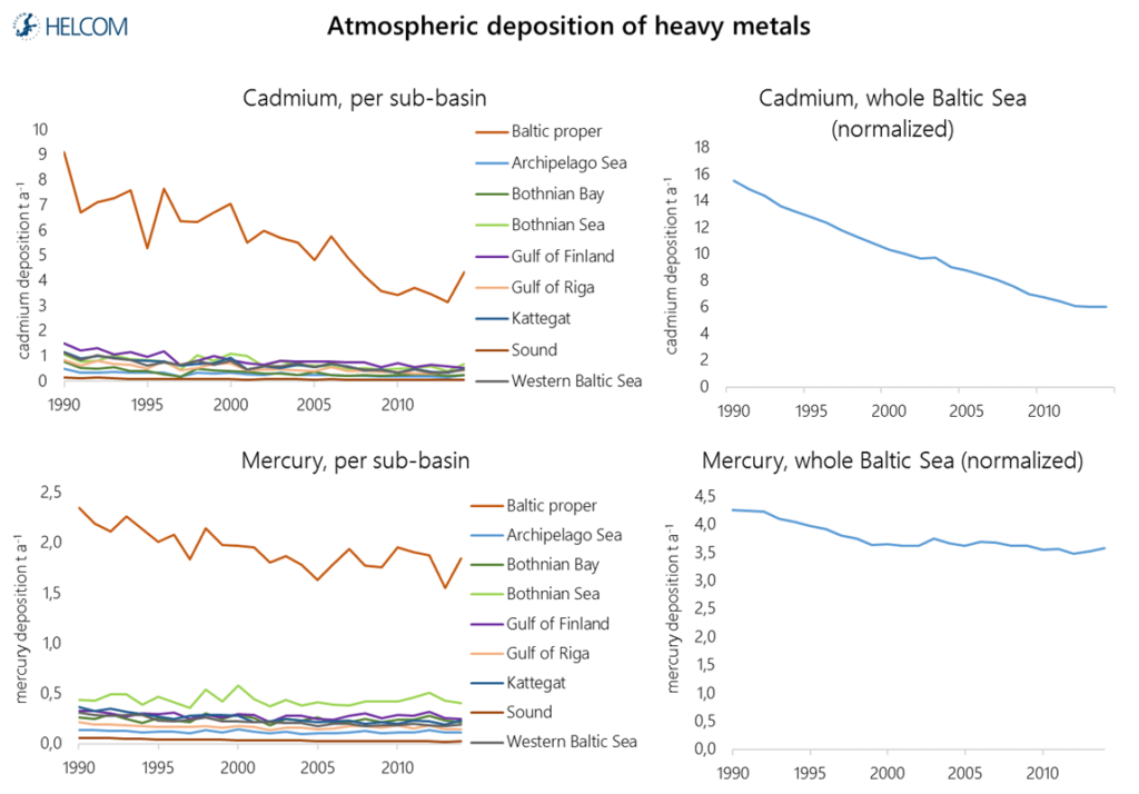 Figure 4.2.9. Temporal development in the total annual atmospheric deposition of the heavy metals cadmium and mercury to the Baltic Sea sub-basins.