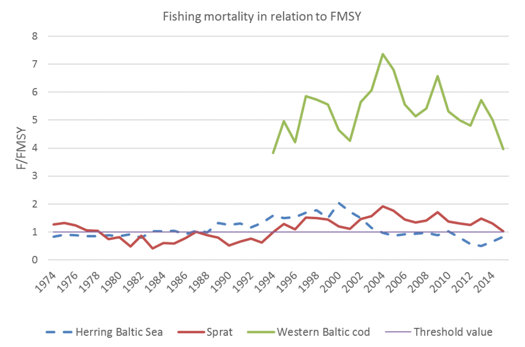 Figure 4.6.2. Temporal development of fishing mortality relative to FMSY in the pelagic fish stocks herring in the central Baltic Sea, the sprat stock, and the Western Baltic cod stock.