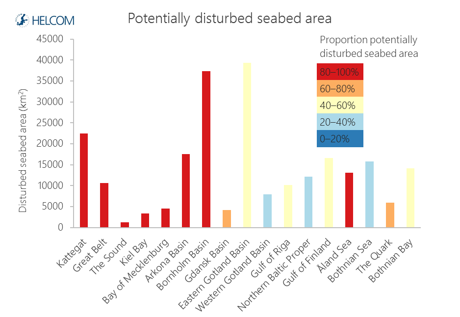 Figure 4.7.4. Estimate of seabed area (km2) potentially disturbed in the Baltic Sea sub-basins.