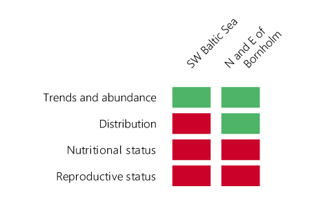 HELCOM_HOLASII_Fig-5.4.2-Integrated-biodiversity-status-assessment-BEAT-Grey-seal-table
