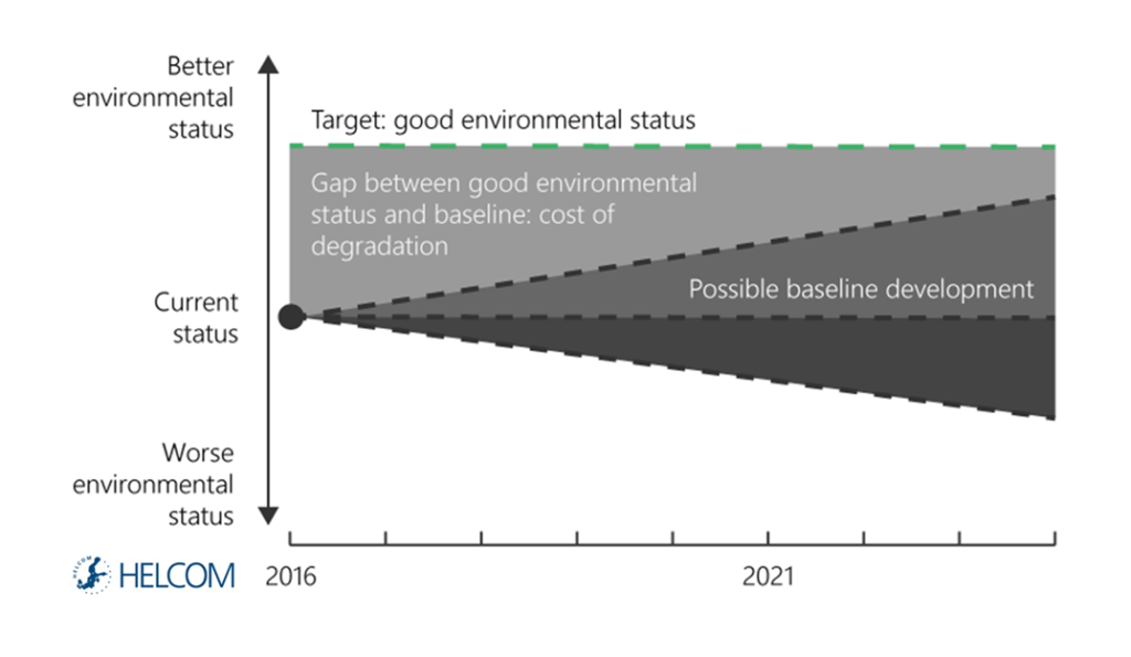 Figure B3.2.1. Illustration of the cost of degradation concept.