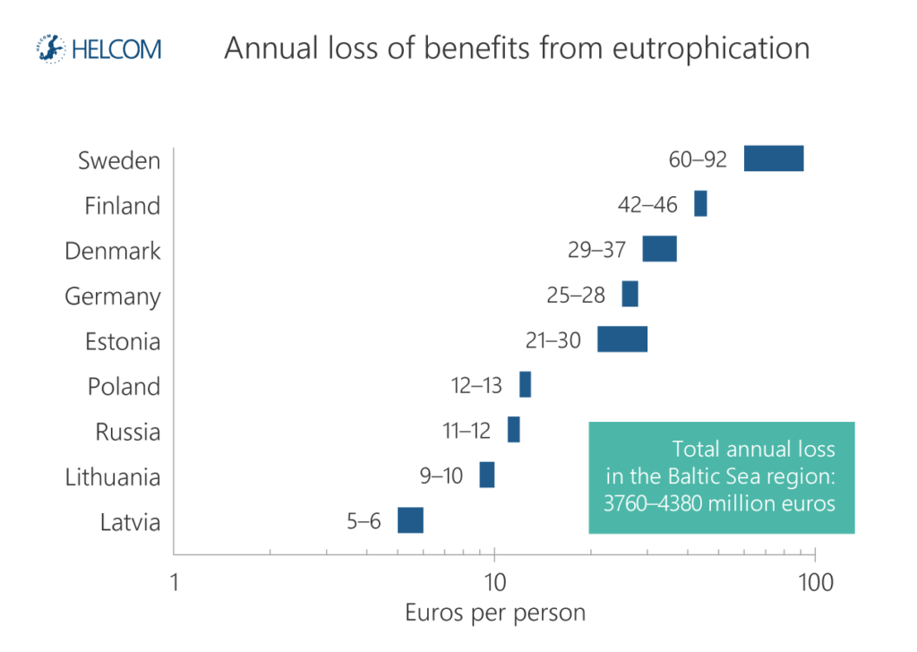 Figure B4.1.2. Annual benefit losses from eutrophication (euros per person) and total in the Baltic Sea region (million euros).