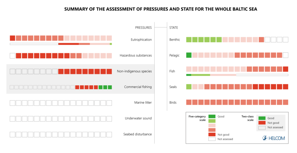 Figure ES1. Summary of the assessment of pressures and status for the Baltic Sea