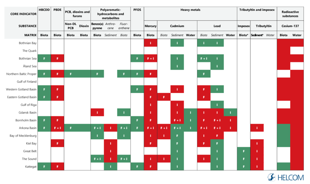 Table 4.2.1. Detailed results for the hazardous substances assessment in the open sea, by core indicators and substances.