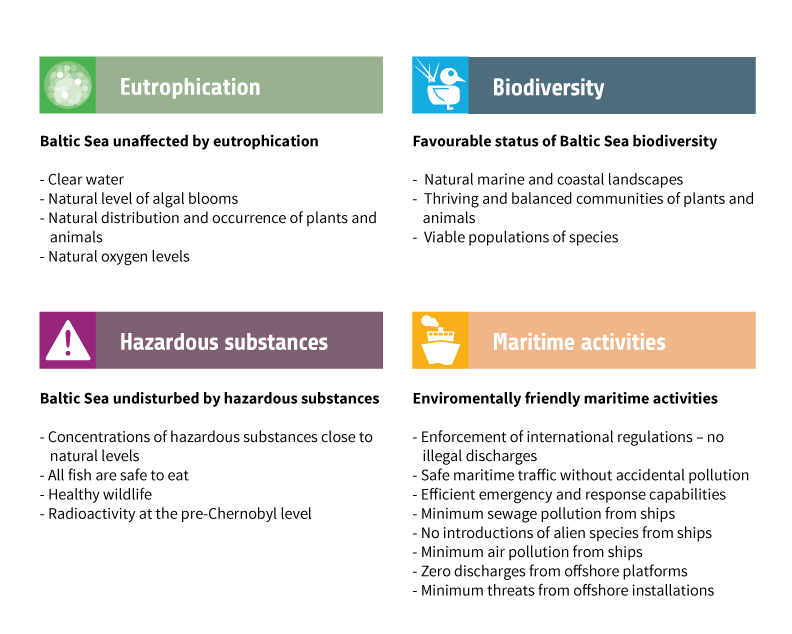 Figure 1.11. The Environmental Objectives For The Baltic Sea Action Plan Are Structured Around The Segments Eutrophication, Hazardous Substances, Biodiversity, And Maritime Activities.