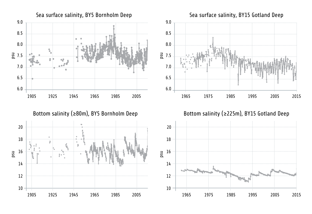 Figure 1.6. Changes Over Time In Surface Water And Deep Water Salinity. The Surface Water Salinity In The Bornholm Deep And The Gotland Deep, Upper Panel, Are Clearly Lower Now Than In The 1970s. The Lower Panel Shows The Salinity In The Deep Water. The Effects Of Marine Water Inflow Are Seen As Oscillations, Which Are More Pronounced In The Bornholm Deep Which Is Closer To The Baltic Sea Entrance. Based On Data From The HELCOM COMBINE Database.