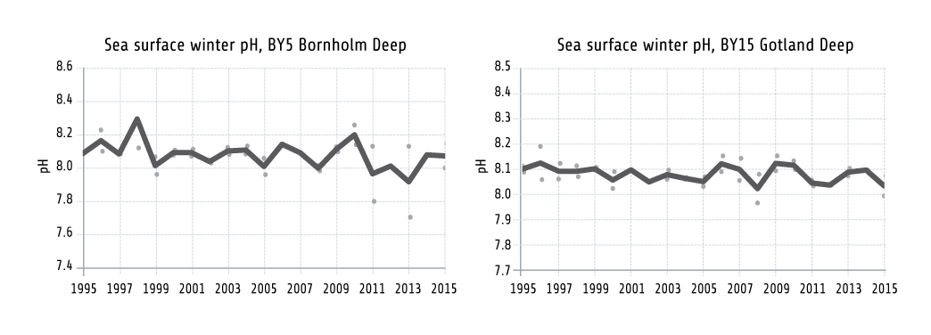 Figure 1.7. Changes In PH Over Time In The Surface Water Of The Bornholm Deep And The Gotland Deep During 1995–2015, Measured During Winter. The Line Shows Changes In The Winter Averages (January And February). Based On Data From The HELCOM COMBINE Database. Baltic Sea Water Is Influenced By The Outer North Sea, As Pulses Of Marine Water Enter Intermittently. These Inflows To The Baltic Sea Lead To Temporary Increases In Salinity In The Deeper Water Of The Baltic Sea And Fluctuations In Temperature (Figures 1.5–1.6), And Are Highly Important For Oxygenating The Deep Water Areas And Supporting The Physical Environment Of Marine Species.
