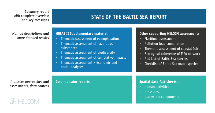 Figure 2.1. Overview Of Key Publications Supplementing Or Supporting The State Of The Baltic Sea Report. The Thematic Assessments Listed As HOLAS II Supplementary Material Reflect The Same Results As In The State Of The Baltic Sea Report, And Additionally Include More Detailed Results And Method Descriptions (HELCOM 2018A-E). The Core Indicator Reports Give The Assessment Details And Technical Background To The Applied Core Indicators, And Are Identified Where Referred To In The Text. Other HELCOM Assessments Supporting The State Of The Baltic Sea Report: Maritime Activities (HELCOM 2018f), Pollution Load Compilation (HELCOM 2015a); Thematic Assessment Of Coastal Fish (HELCOM 2018g), Ecological Coherence Of MPA Network (Marine Protected Areas; HELCOM 2016b), Red List Of Baltic Sea Species (HELCOM 2013b), Checklist Of Baltic Sea Macrospecies (HELCOM 2012a).