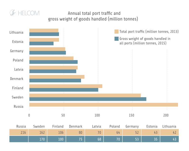 HELCOM HOLASII Fig 3.10 Annual Total Port Traffic And Weight Of Goods