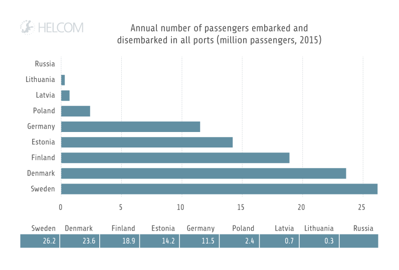 HELCOM HOLASII Fig 3.11 Annual Number Of Passengers In Ports