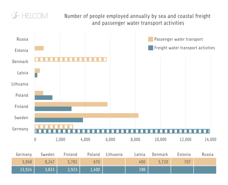 Figure 3.13. Number of people employed annually by sea and coastal freight and passenger water transport in 2015.