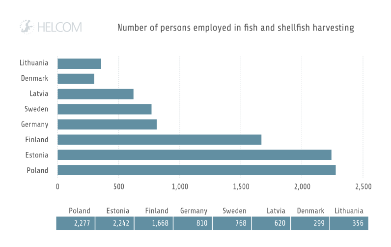 HELCOM HOLASII Fig 3.5 Employment Fish And Shellfish Harvesting