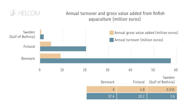 HELCOM HOLASII Fig 3.7 Economic Indicators Finfish Aquaculture