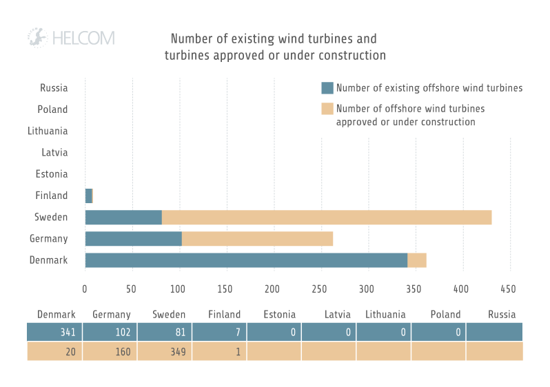 Figure 3.8. Number of existing offshore wind turbines and turbines approved or under construction by 2015.