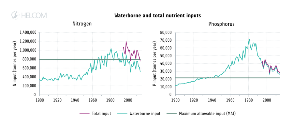 Figure 4.1.1. Temporal development of waterborne and total nutrient inputs to the Baltic Sea from 1900 to 2014.