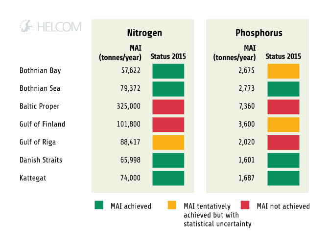 Figure 4.1.3. Progress of nutrient reductions in the Baltic Sea in relation to maximum allowable inputs (MAI).