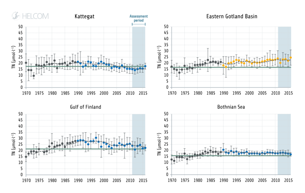 Figure 4.1.9. Example of long term trends in nutrient levels in the Baltic Sea: Temporal development of total nitrogen concentrations.