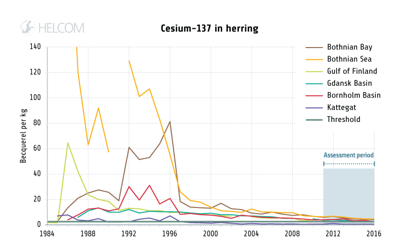 Figure 4.2.11. Temporal development of the mean concentration of cesium in herring
