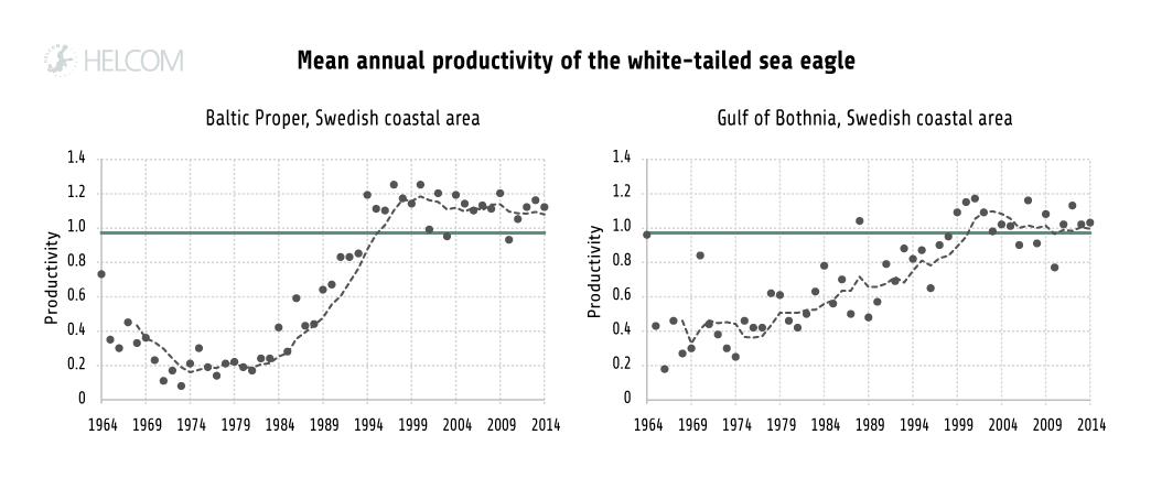 HELCOM HOLASII Fig 4.2.13 White Tailed Sea Eagle Productivity