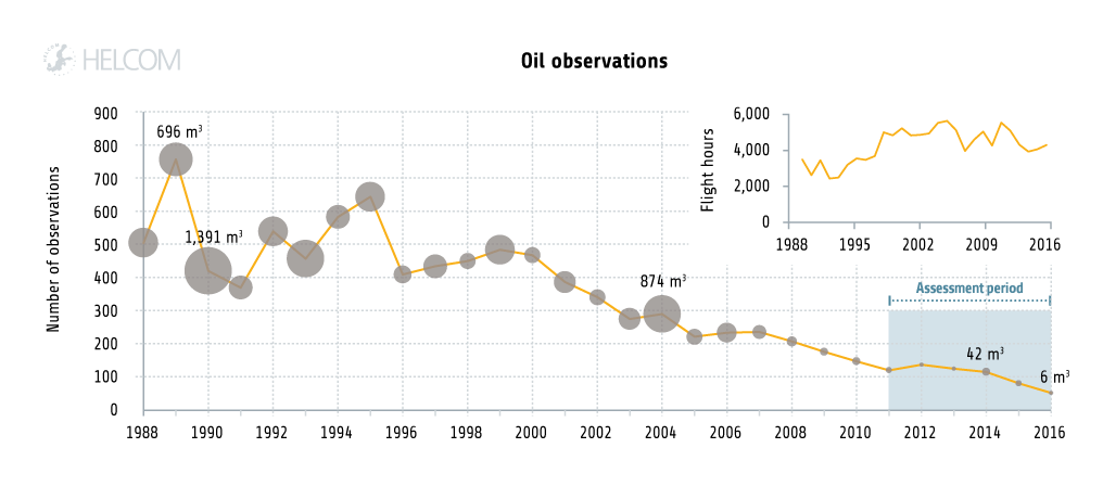 Figure 4.2.14. The number of oil-spills detected in aerial surveillance by the Baltic Sea countries between 1988 and 2016.