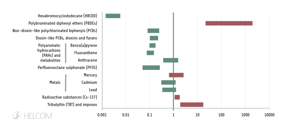 Figure 4.2.2: Range of contamination ratios of the evaluated hazardous substances.