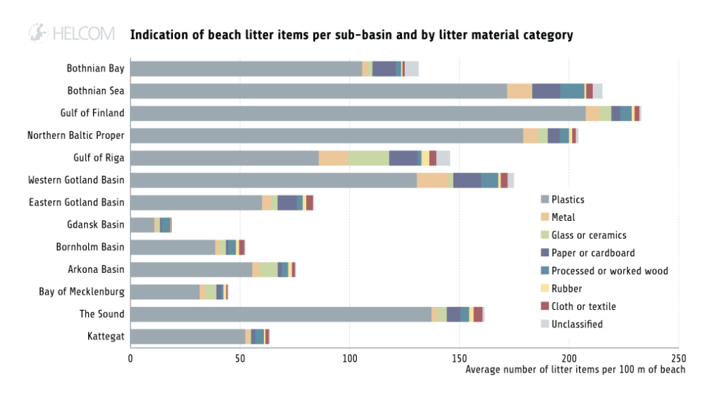 Figure 4.3.1. Indication of the occurrence of beach litter items in different sub-basins of the Baltic Sea.