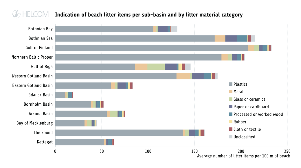 HELCOM HOLASII Fig 4.3.1 Indication Of Beach Litter Items In Sub Basins