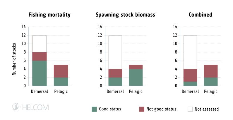 HELCOM HOLASII Fig 4.6.1 Number Of Internationally Managed Fish Stocks
