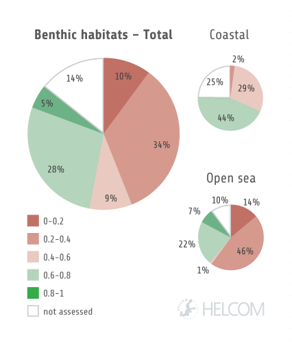 Figure 5.1.2. Summary of the integrated assessment result for benthic habitats.