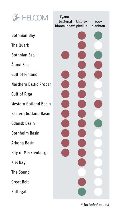 HELCOM_HOLASII_Fig-5.2.1-Integrated-biodiversity-status-assessment-for-pelagic-habitats_table