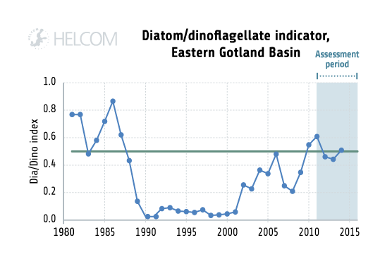Figure 5.2.3. Trend over time in the 'Diatom/Dinoflagellate index' in the Eastern Gotland Basin.