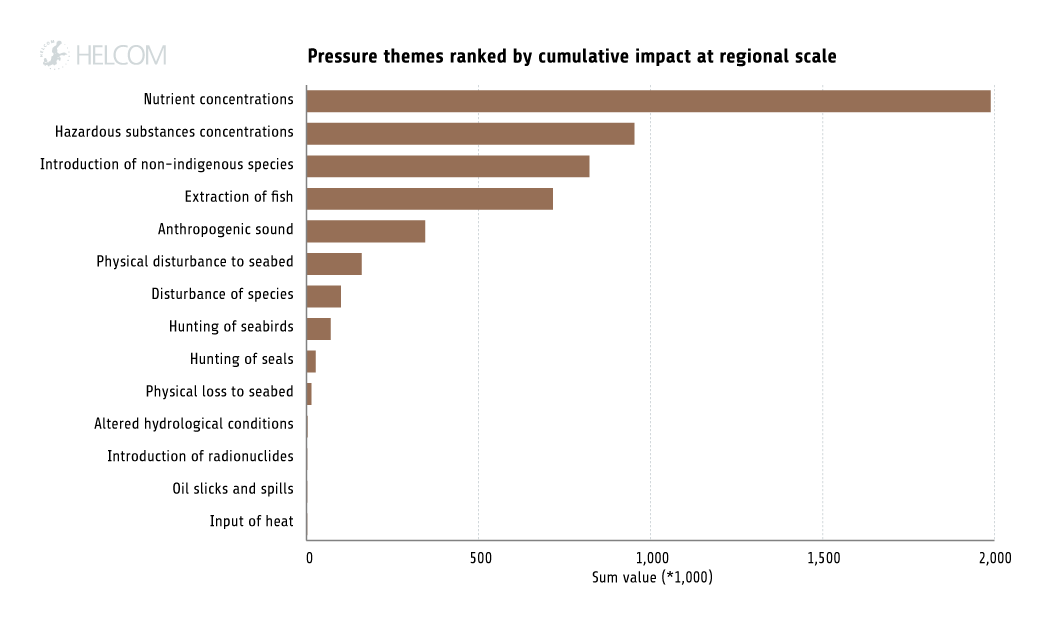 HELCOM HOLASII Fig 6.3 Ranking Of Pressures Themes