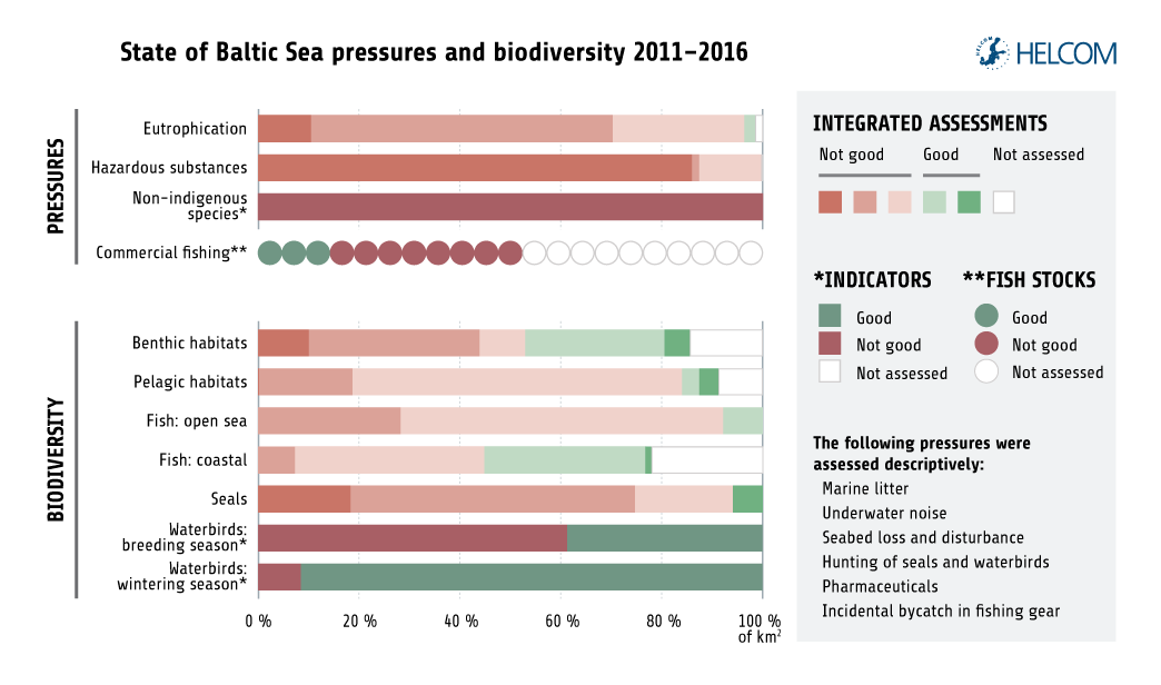 Figure ES1. Summary Of The Assessment Of Pressures And Status For The Baltic Sea Showing The Proportion Of Area Covered By Different Assessment Status Categories (based On Square Kilometres). For Commercial Fishing, The Summary Shows Status Of Fish Stocks. Integrated Assessment Results (eutrophication, Hazardous Substances, Benthic Habitats, Pelagic Habitats, Fish, And Seals) Are Shown In Five Categories. Assessment Results Based On Indicators (commercial Fishing, Non-indigenous Species, And Waterbirds) Are Shown In Two Status Categories.